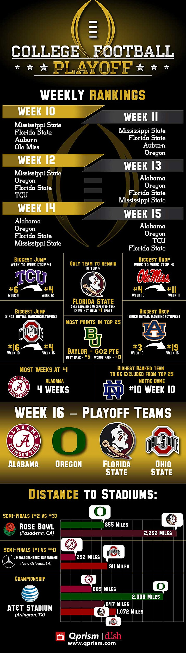 playoff ranking cbs sports network college football
